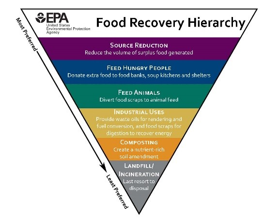 EPA Food Recovery Hierarchy Pyramid